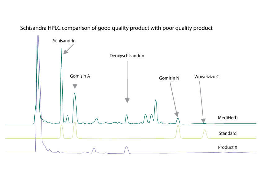 Graph of Schisandra HPLC comparison of good quality product with poor quality product.
