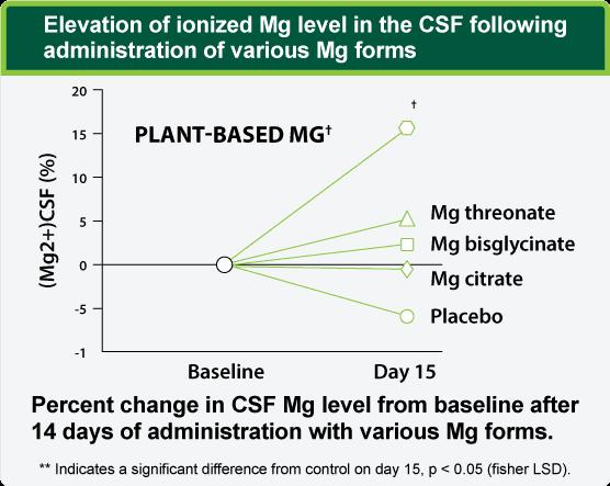 E-Z Mg Supplement Chart